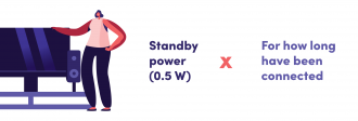 Calculating the standby energy consumption