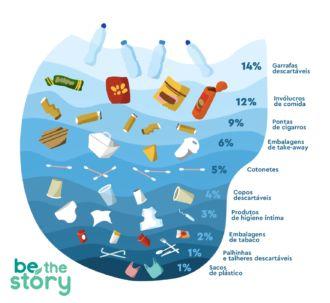 Top 10 itens de plástico mais encontrados nas praias